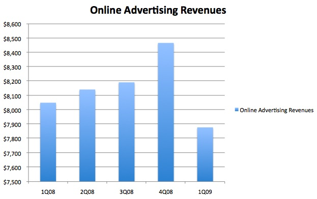 TechCrunch Online Ad Revenue Decline